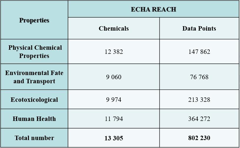 ECHA REACH TB44 - Data Manipulation